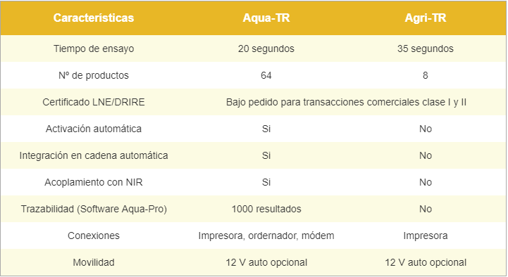Comparativa Agri-TR - Aqua-TR